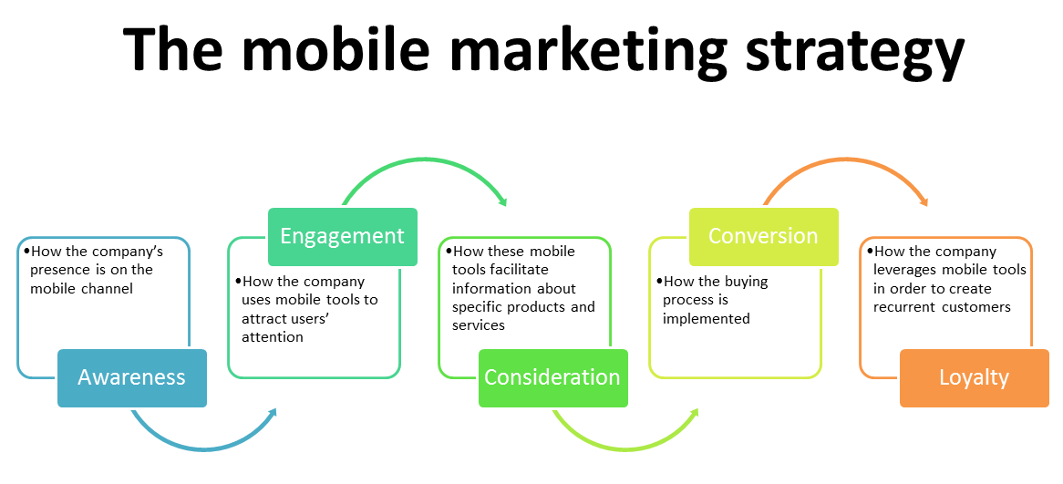 Th Mobile Marketing Strategy